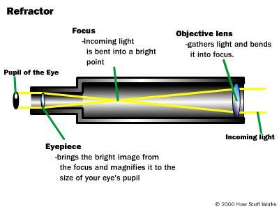 telescope-basic
